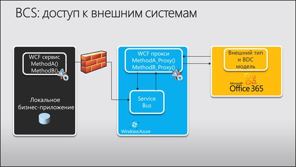 ...для взаимодействия (CRUD операции) через портал SharePoint Online с данными, хранящихся в SQL Azure.