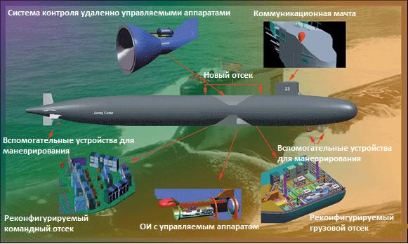 схема подводной лодки USS