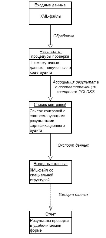 Algoritm of PCI DSS Audit System