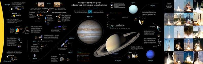 в Солнечной системе,