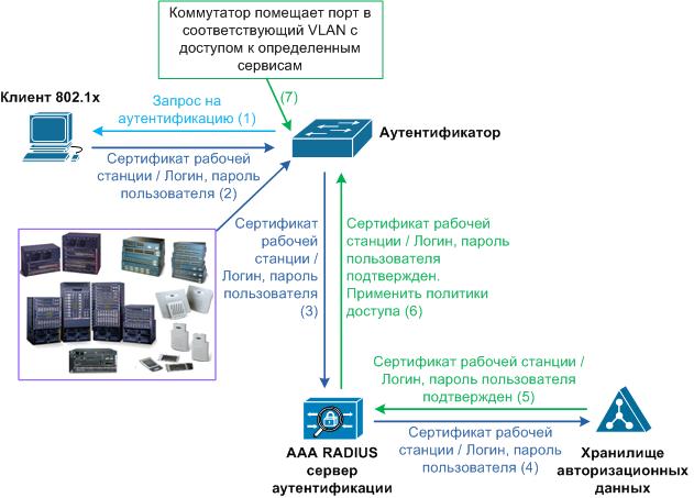 Настройка основных средств аутентификации - Cisco