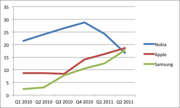 и айфонов самсунгов продажи график