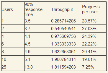 Throughput measurements