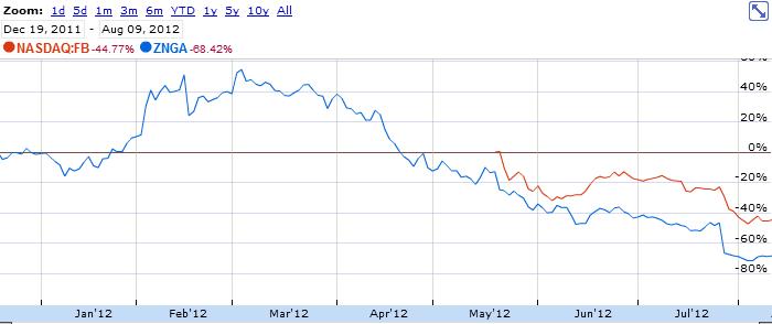 Корреляция zynga & facebook