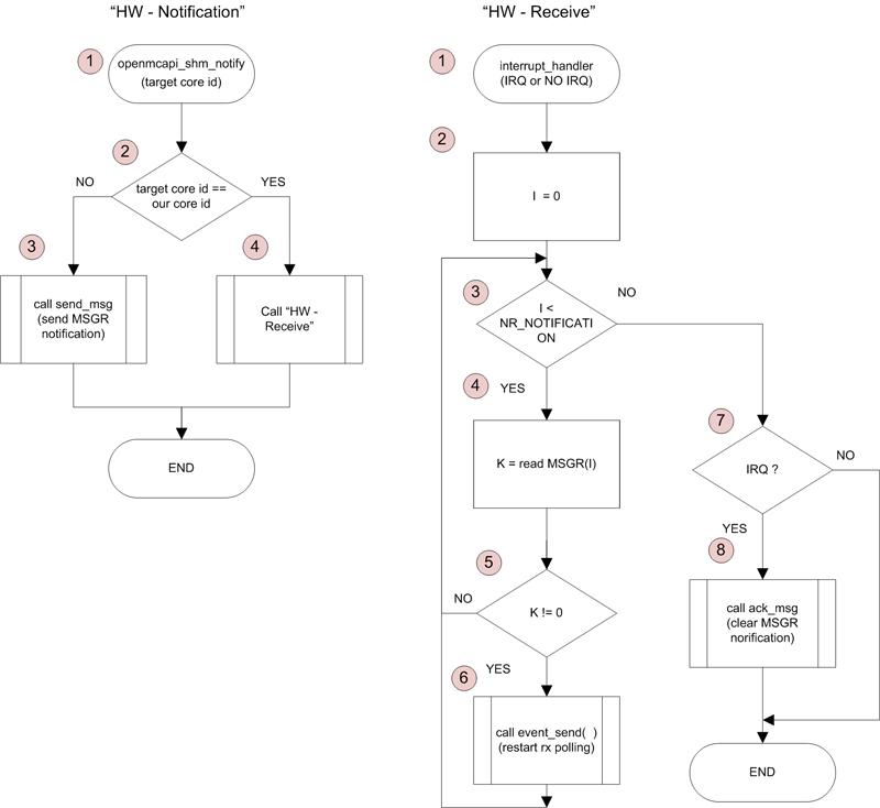 Перед тем как рассмотреть процесс портирования необходимо привести блок-схему работы низкоуровневого механизма...