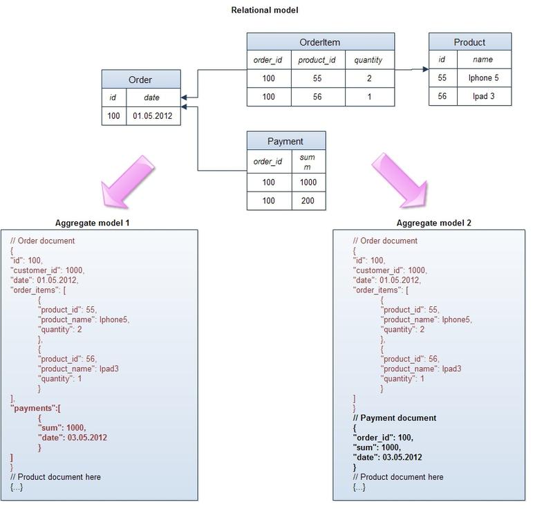 реляционной модели