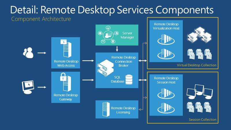 VDI & APP-V 5.0 & RDS Windows Server 2012 от экс-архитектора Microsoft