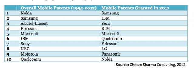 Nokia требует от HTC, RIM и Viewsonic соблюдения 45 патентов