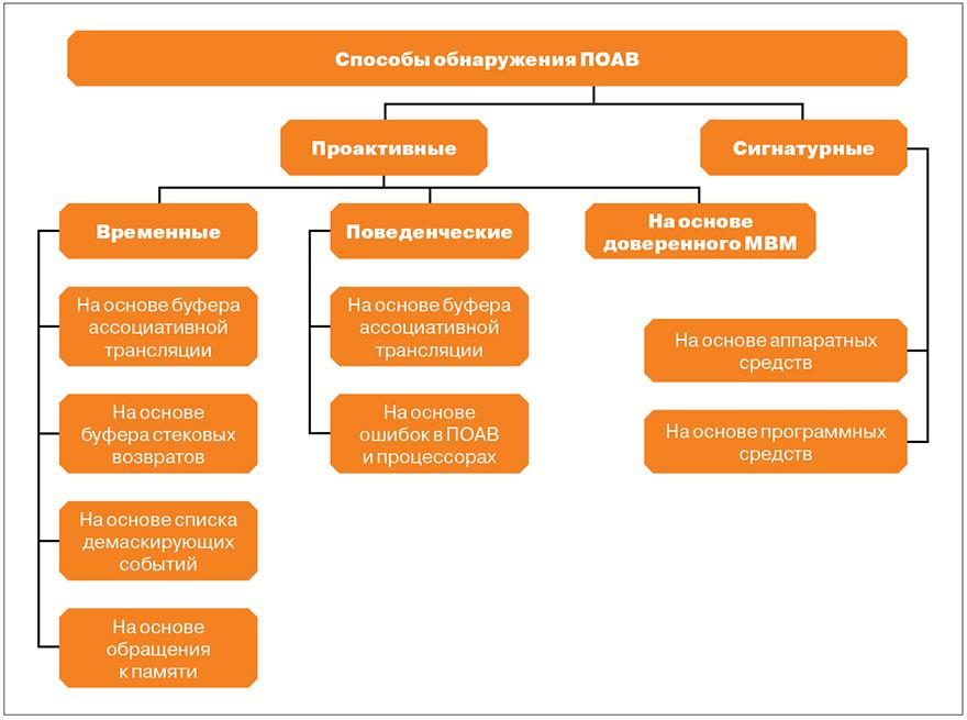 Рис. 3. Классификация способов обнаружения гипервизоров