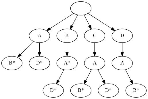 JavaScript / [Из песочницы] Префиксные деревья в Javascript