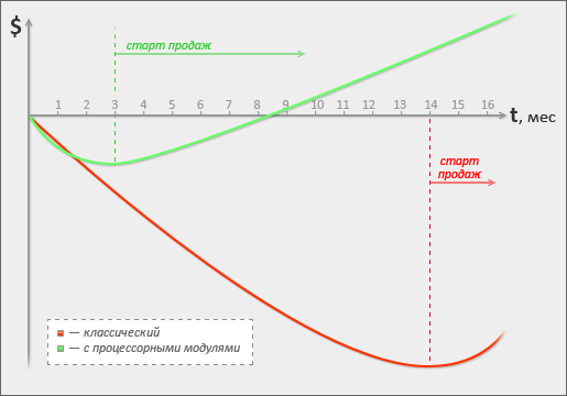 Инвестиционный график   Применение процессорных модулей в приборостроении   ХабраХабр.ру