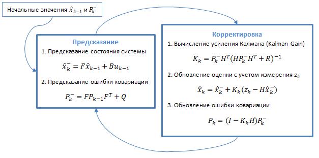 Уравнения представлены в