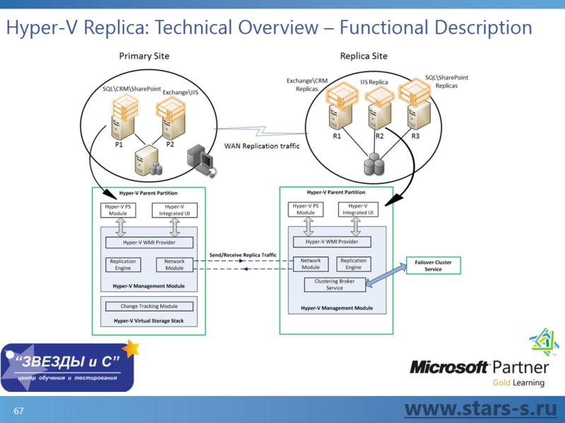 Секреты виртуализации Hyper-V Windows Server 2012 от Экс Архитектора Micros ...