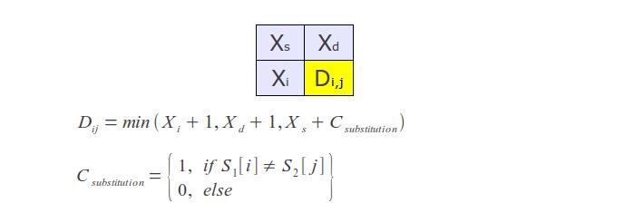 Levenshtein algorithm's work process