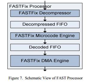 HFT трейдинг FPGA