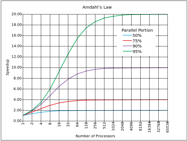Amdahl law