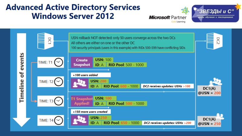 Advanced Active Directory Services WS2012 — информация от Экс-Архитектора Microsoft