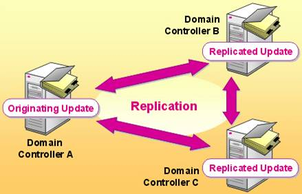 Active directory replication status tool the new utility from active directory replication status tool the new utility from microsoft for determination of the status ccuart Image collections