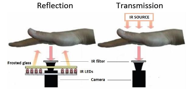 в установке ИК-подсветки с