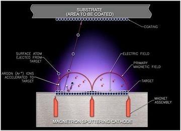 Принцип действия установки для магнетронного напыления покрытий (Источник).  А теперь обещанное видео...