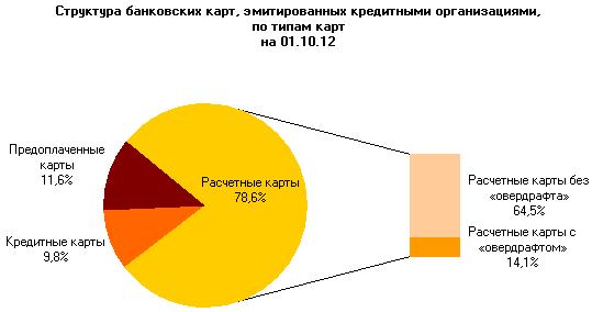 Структура банковских карт в РФ