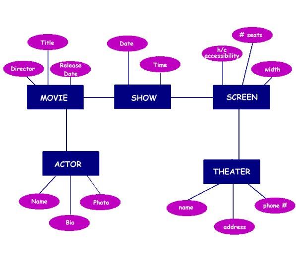 пример ER-модели