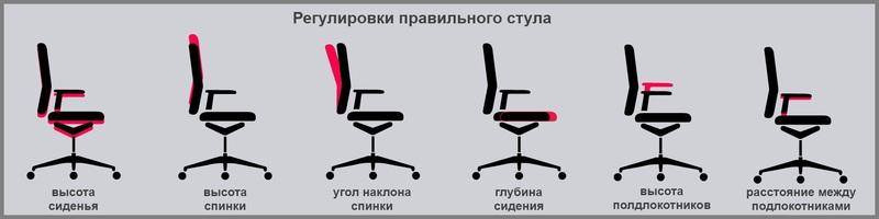 Регулировки правильного стула для работы за компьютером