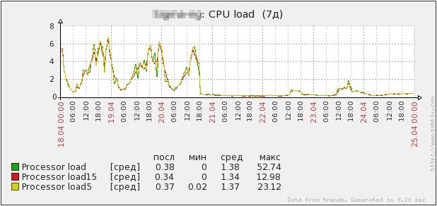 Прокачиваем PPTP-сервер или чем заменить Poptop
