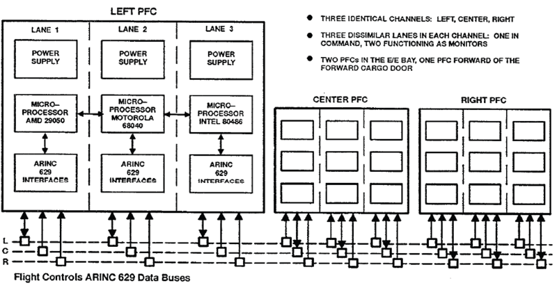 схема PFC для Boeing 777
