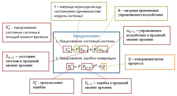 Фильтр Калмана — Введение — IT-МИР. ПОМОЩЬ В IT-МИРЕ 2021