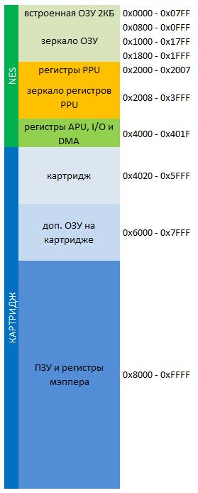 Адресное пространство CPU