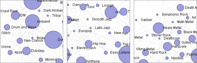 Карта музыкальных жанров