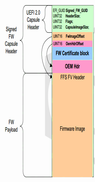 Device of a file of UEFI BIOS, part the first: UEFI Capsule and Intel Flash Image