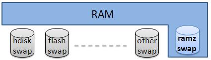 Использование zRam для увеличения количества доступной памяти под Linux