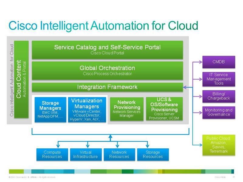 У CPO есть коннектор, чтобы подключать vCenter , произвести автоматизацию создания...  Cisco Cloud Portal (CCP)...