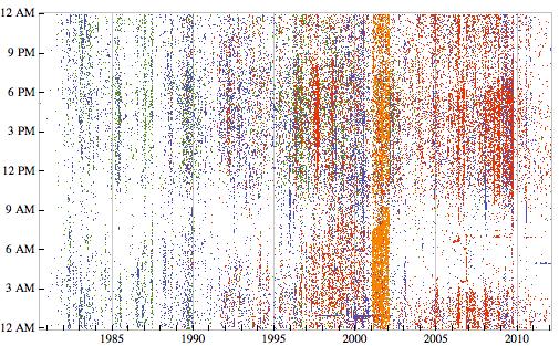 Дольше всего Стивен Вольфрам ведёт статистику по времени редактирования файлов: уже более 30 лет. Синие точки на карте соответствуют текстовым файлам, зелёные — программному коду C, красные точки — код Mathematica, оранжевые — html, php и другие файлы разметки (в 2002 году Стивен заканчивал книгу)