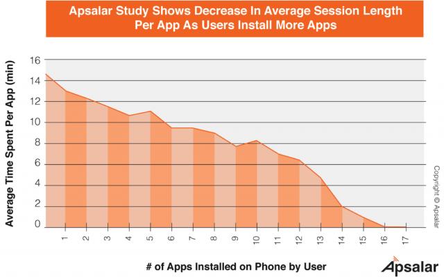 Чем больше приложений у пользователя, тем меньше он тратит времени в каждом из них