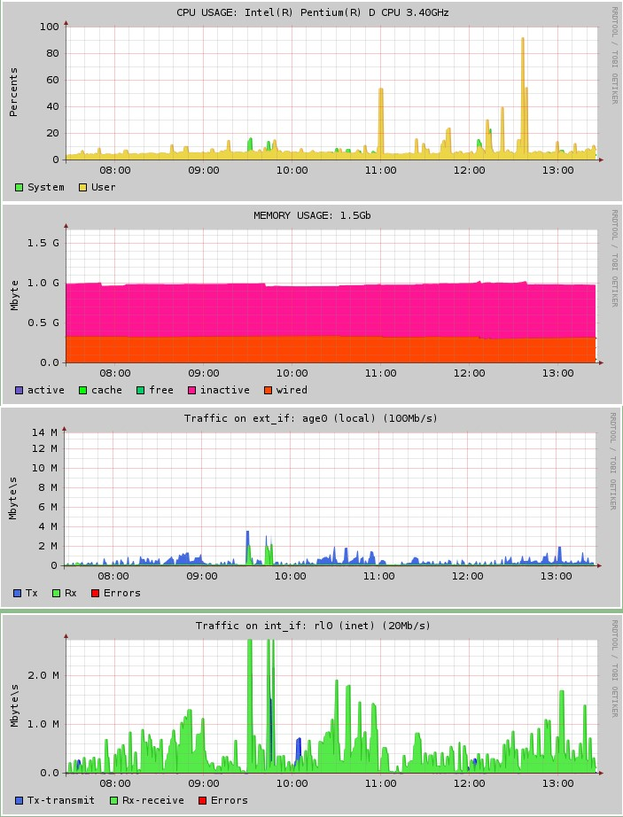 Мониторинг ресурсов сервера под управлением *nix с помошью RRDtool