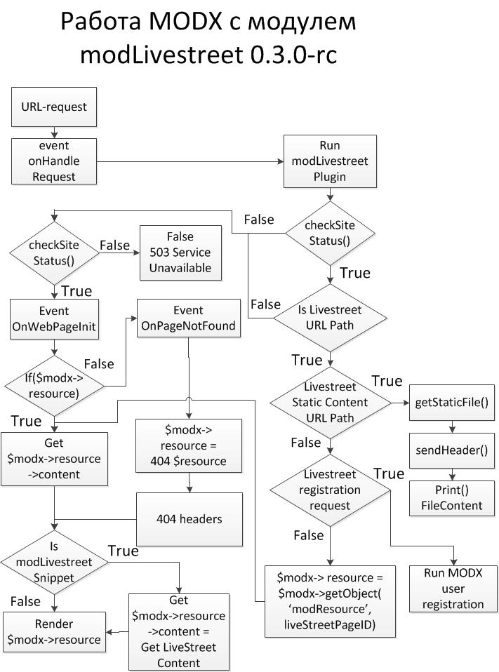 Обещанные схемы работы MODX в