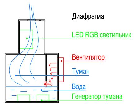 генераторы тумана.
