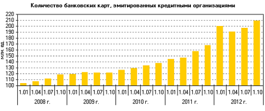 Количество банковских карт в РФ 2008-2012 гг.