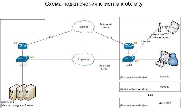 (VPN через Интернет).
