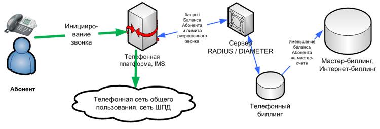 телефонную сеть общего