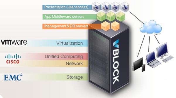 Vce Vblock 300 Platform Vblock From Vce