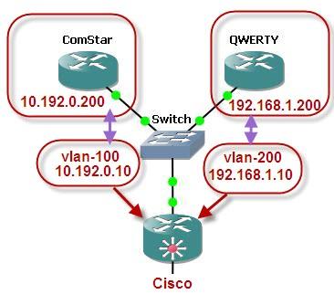Схема.  Здесь - ComStar (vlan 100) - основной канал, QWERTY (vlan 200) - резервный канал, а Cisco - собственно...