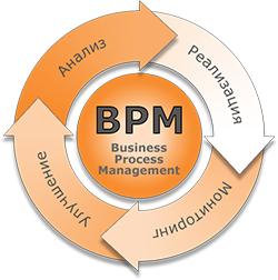 Картинки по запросу BPM системы