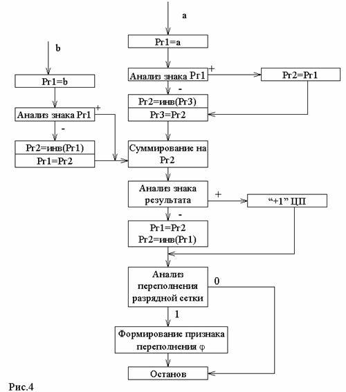 Если не в курсе, то вот блок-схема алгоритма умножения в АЛУ.