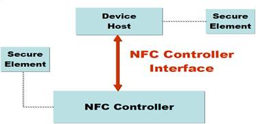 Технология NFC – обзор от «М.Видео»