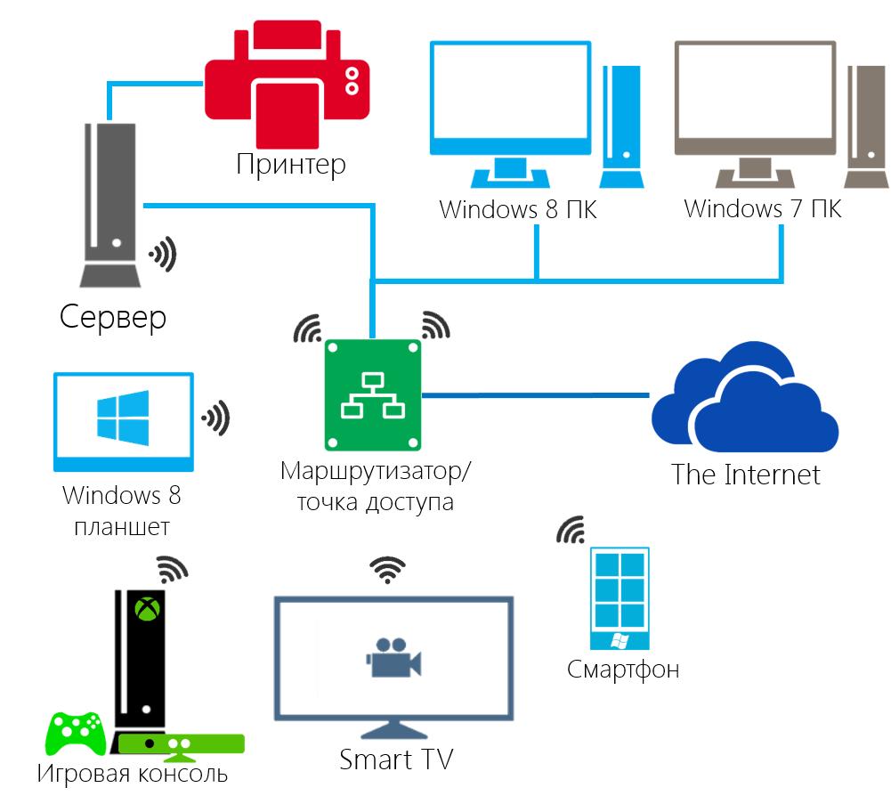 домашний сервер windows img-1