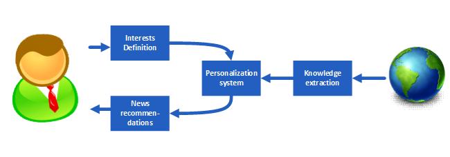 Схема работы системы персонализации новостей News360